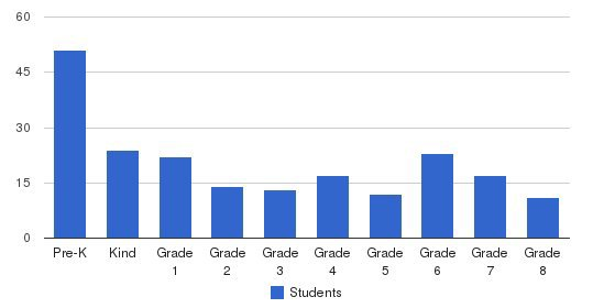 Mother Of God School Students by Grade