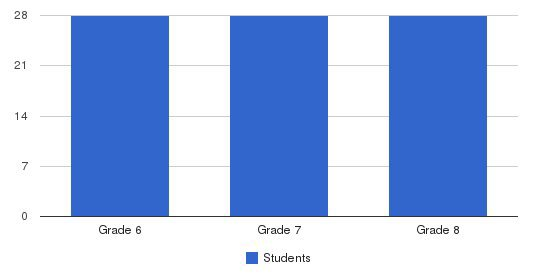 Mother Seton Academy Students by Grade