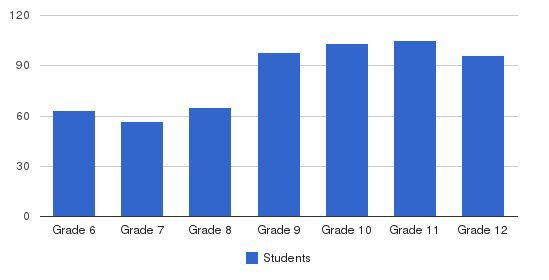 Severn School Students by Grade
