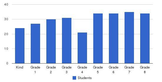 St Columba Catholic School Students by Grade