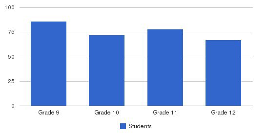 St. Frances Academy Students by Grade