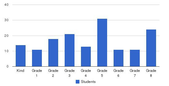 St. Hughs School Students by Grade