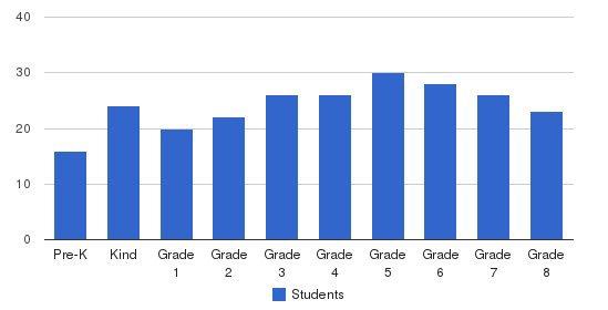 St John The Evangelist School Students by Grade
