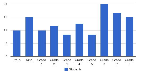 St. Katharine School Students by Grade