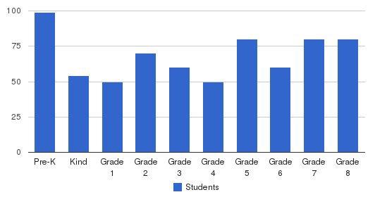 Saint Margaret School Students by Grade