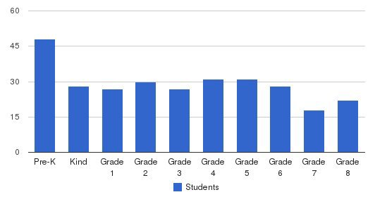 St. Marys Elementary School Students by Grade