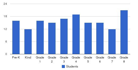 St. Michaels School Students by Grade