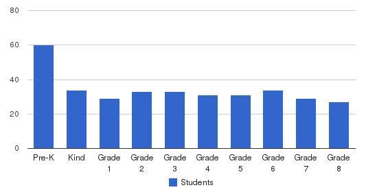 St. Stephen Parochial School Students by Grade