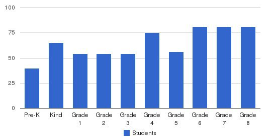 St. Ursula School Students by Grade