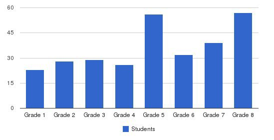 St. Andrew Apostle School Students by Grade