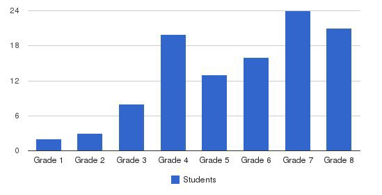 The Summit School Students by Grade