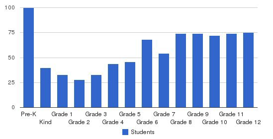 Bryn Mawr School Students by Grade