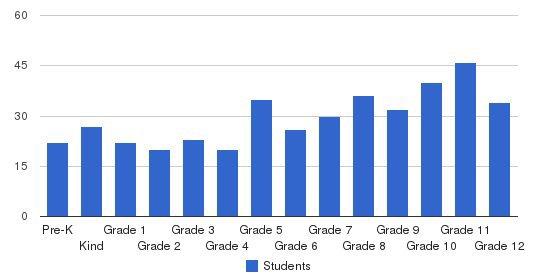 The Calverton School Students by Grade