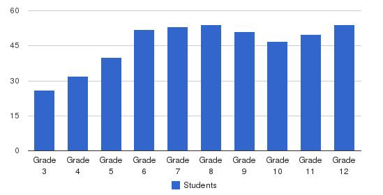 The Heights School Students by Grade