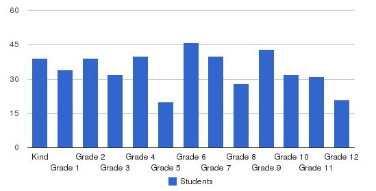 The Tome School Students by Grade