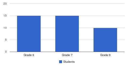Villa Maria School Students by Grade