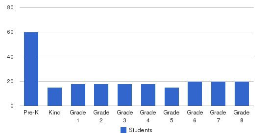Woodmont Academy Students by Grade