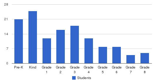 Al-hamra Academy Students by Grade