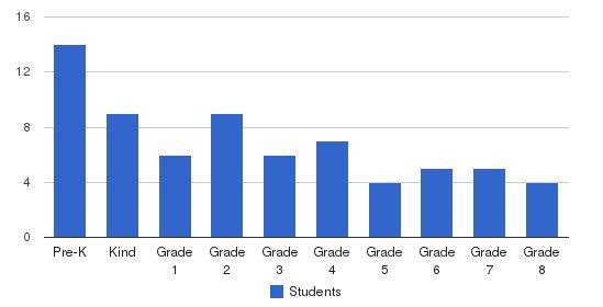Antioch School Students by Grade