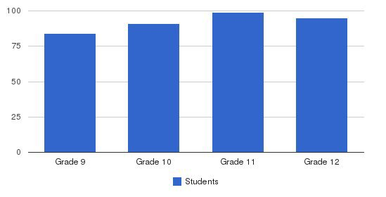 Concord Academy Students by Grade