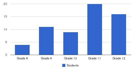 The Victor School Students by Grade