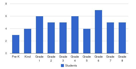 Cornerstone Christian School Students by Grade