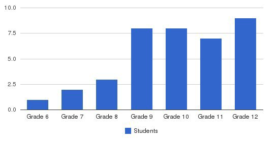 Edco Secondary Ed Prog Students by Grade