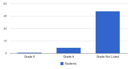 Evergreen Center Students by Grade