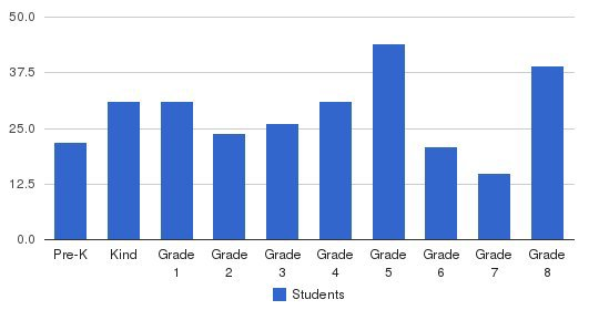 Franco American School Students by Grade