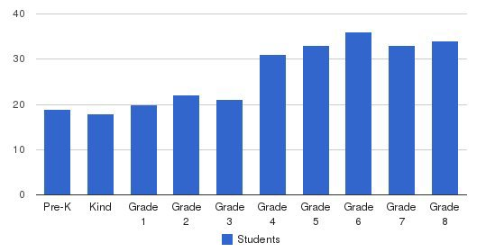 Friends Academy Students by Grade