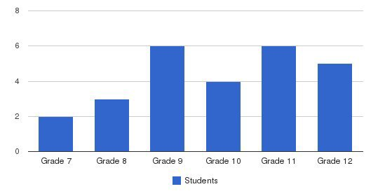 Holden School Students by Grade