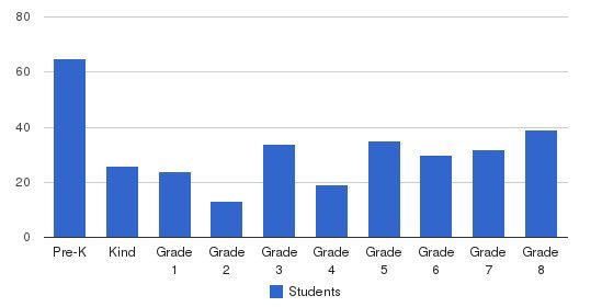 Arcadia Christian School Students by Grade