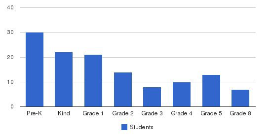 Islamic Academy Of New England Students by Grade