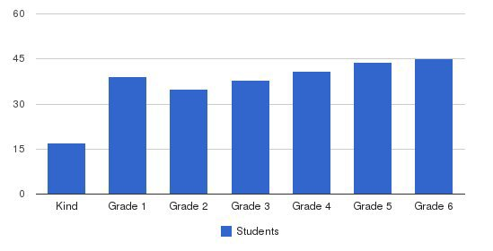 Jackson School Students by Grade