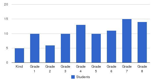Archway School Students by Grade
