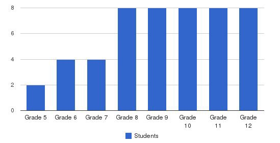 Granite Academy Students by Grade
