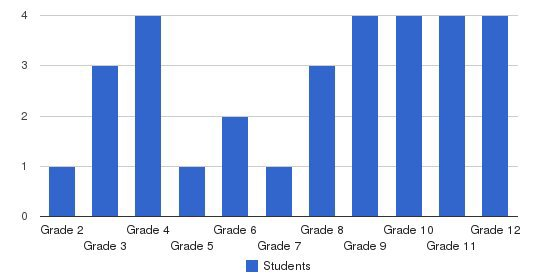 Ark Christian Academy Students by Grade