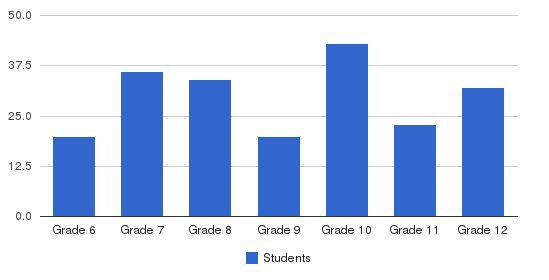 Montrose School Students by Grade