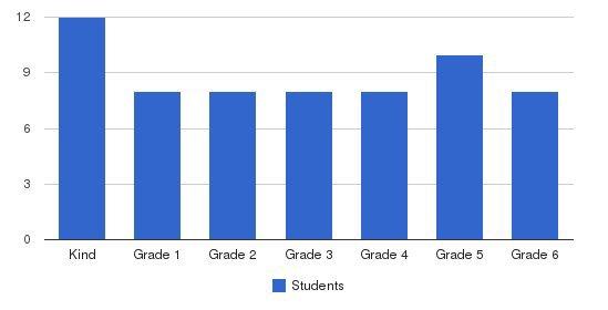 Neighborhood Schools Inc Students by Grade