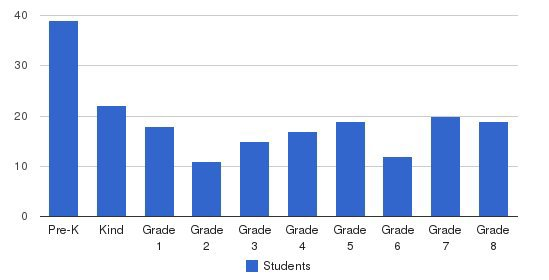North Shore Christian School Students by Grade