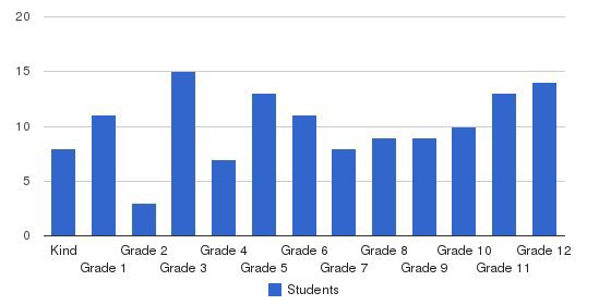 Armona Union Academy Students by Grade