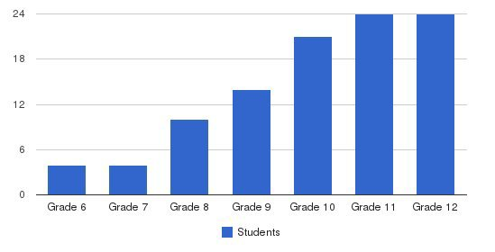 Riverview School Inc Students by Grade