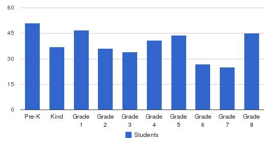 Quincy Catholic Academy Students by Grade