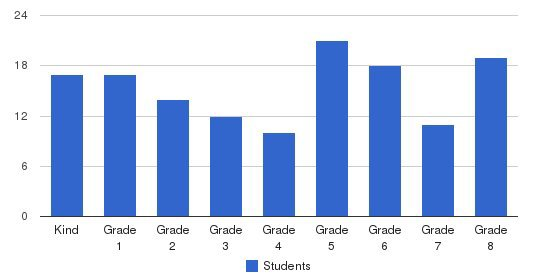 Sacred Heart Of Jesus Elementary School Students by Grade