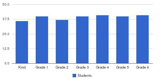Smith College Campus School Students by Grade