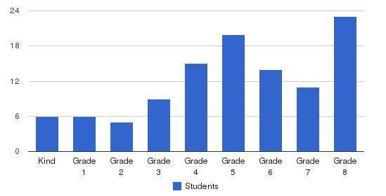 Kehillah Schechter Academy Students by Grade
