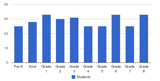 Ascension Catholic School Students by Grade