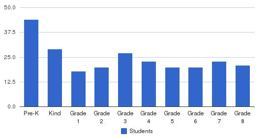 St. Catherine Of Genoa School Students by Grade