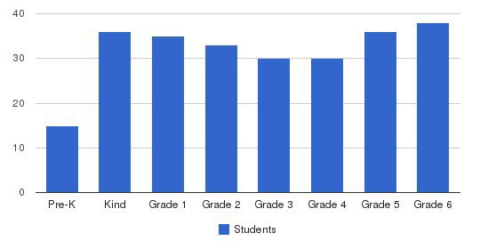 St. Clement Elementary School Students by Grade