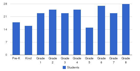 St. James - St. John School Students by Grade